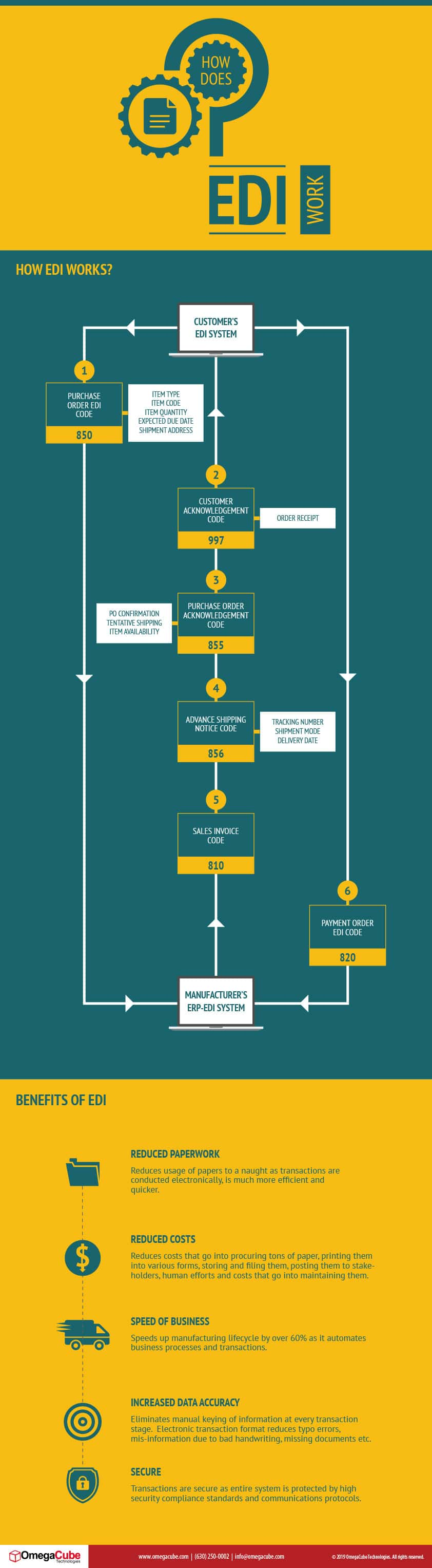 How does EDI work?